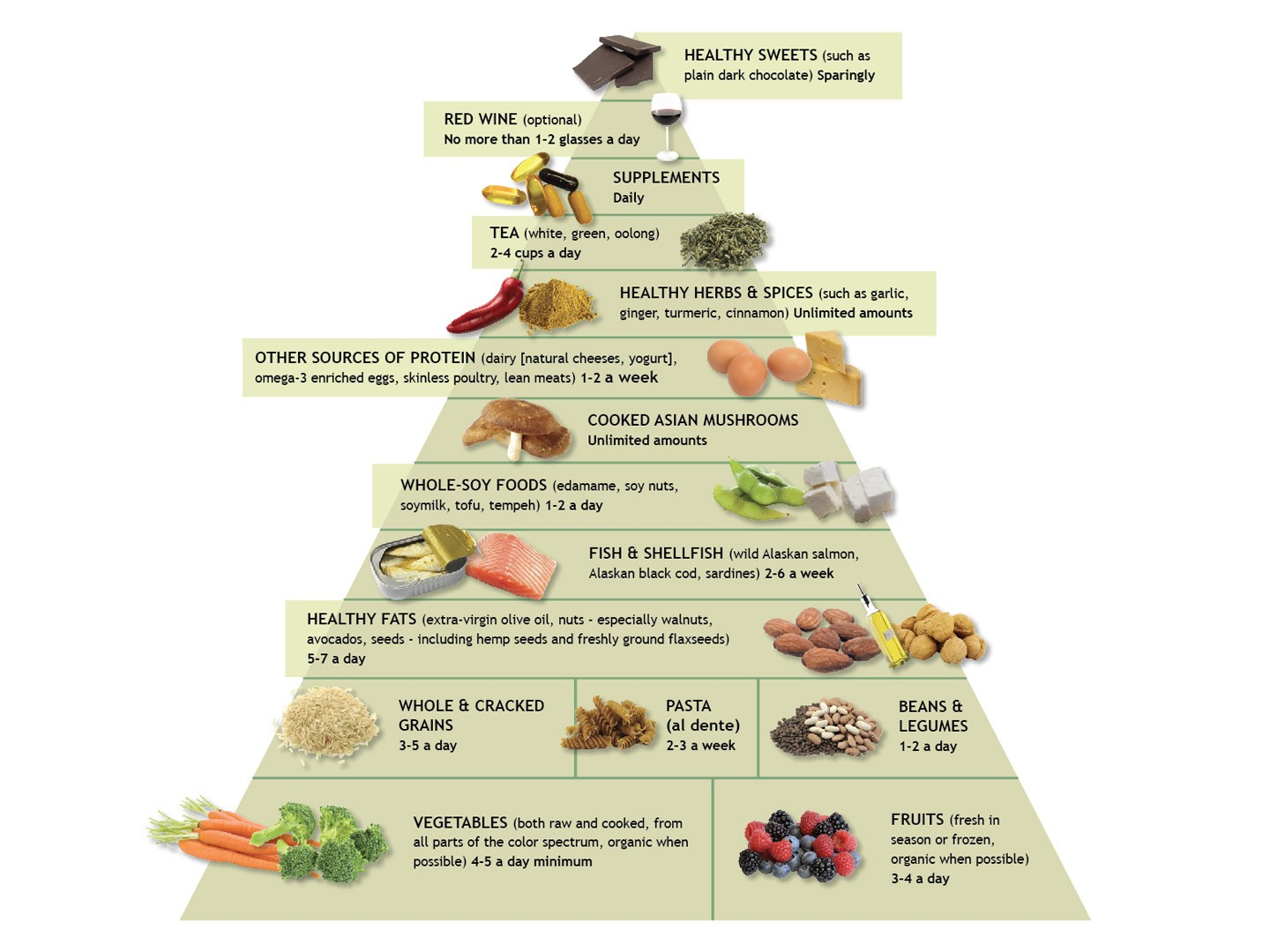Aging Backwards: The Anti-inflammatory Diet